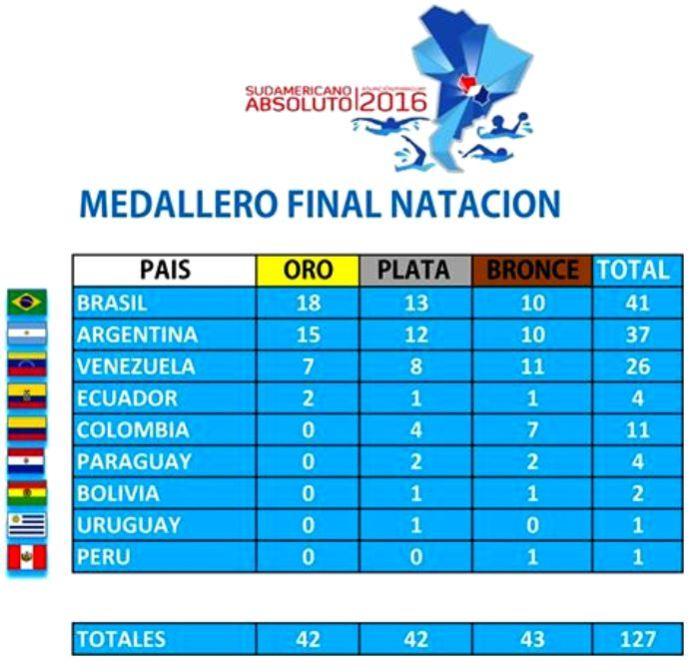 Medallero2